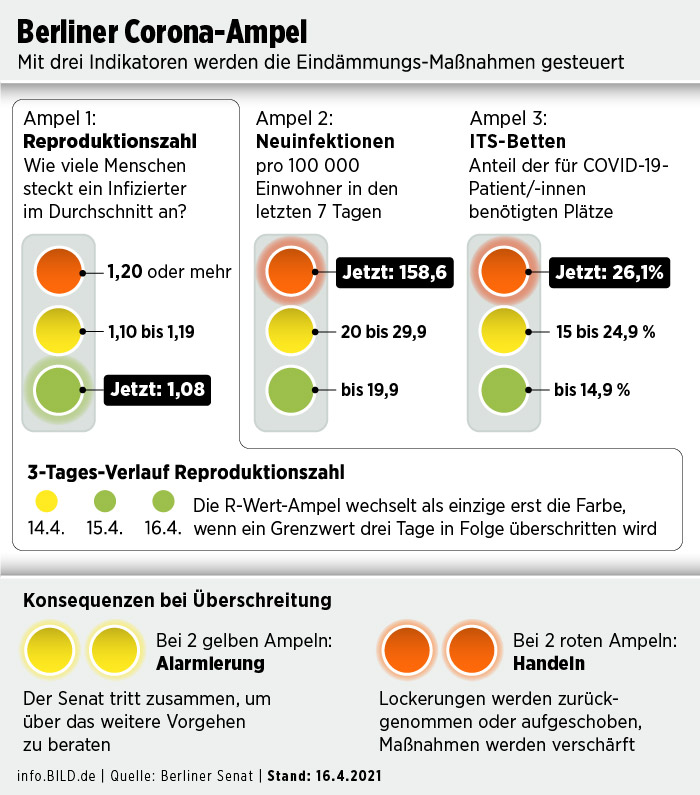 Graphic / Statistics: The Berlin Senate adopts the Corona Traffic Signal System - Infographic