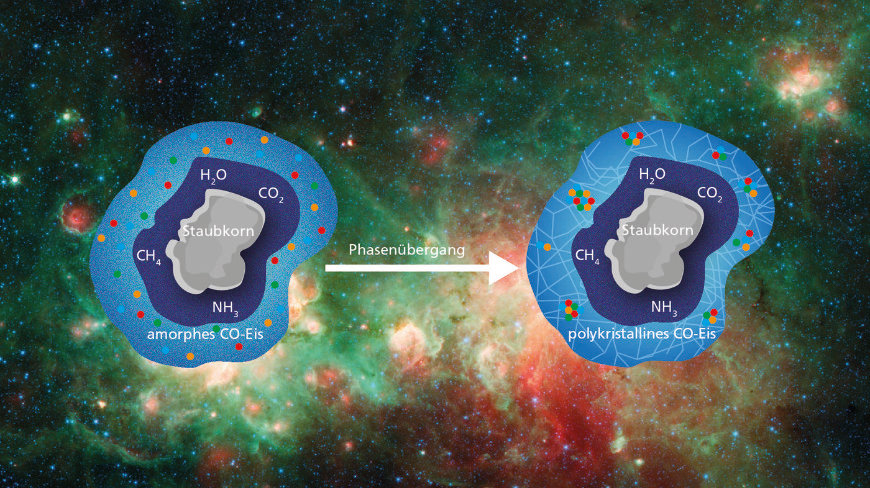 How organic molecules can arise in space